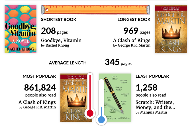 2019 Goodreads year in review